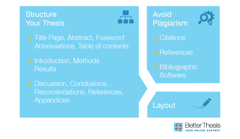 5 Better thesis_writing process